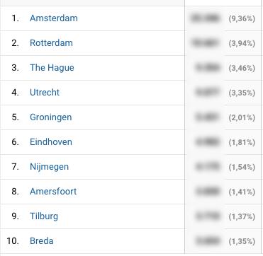 Analytics steden WPLounge