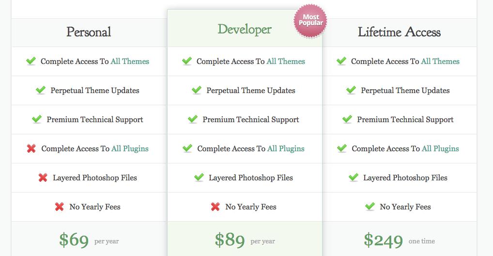 Elegant Themes pakketten