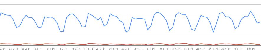 Het aantal vertoningen (blauwe lijn) en het aantal kliks (rode lijn) van jouw website.