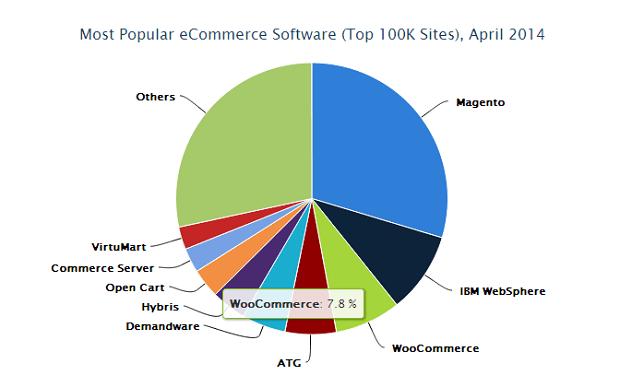Webshop statistieken