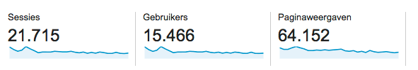 Dezelfde maand, totaal andere cijfers.