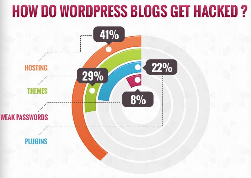 Hoe WordPress-websites gehackt worden