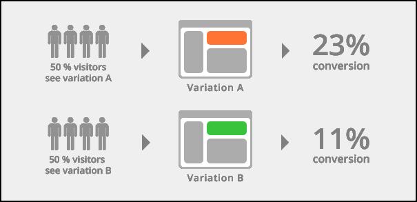 A/B-testing