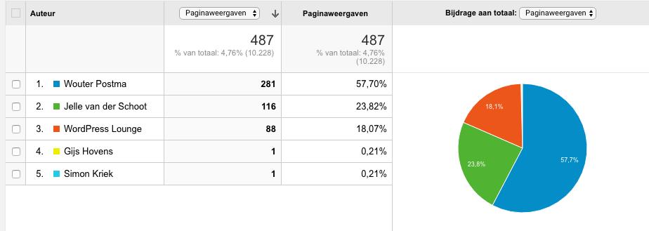 Statistieken per auteur dankzij custom dimensions