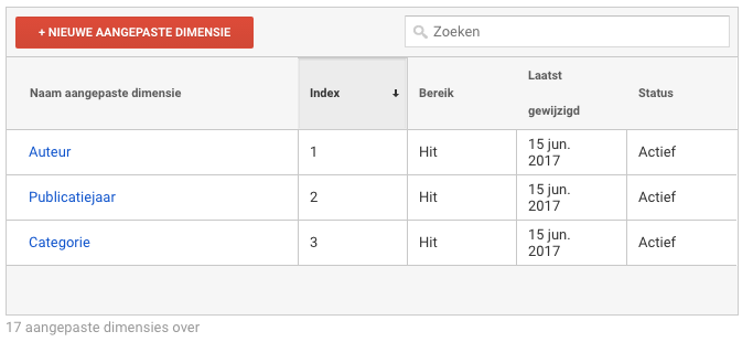 Aangepaste dimensies in Google Analytics