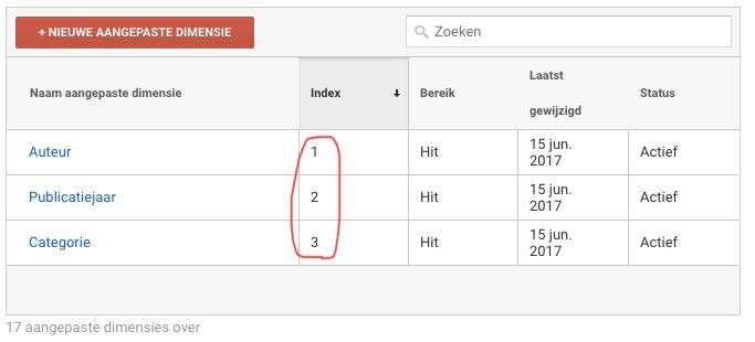 Het indexnummer