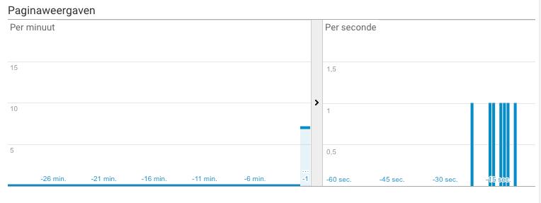 Paginaweergaven per minuut en per seconde
