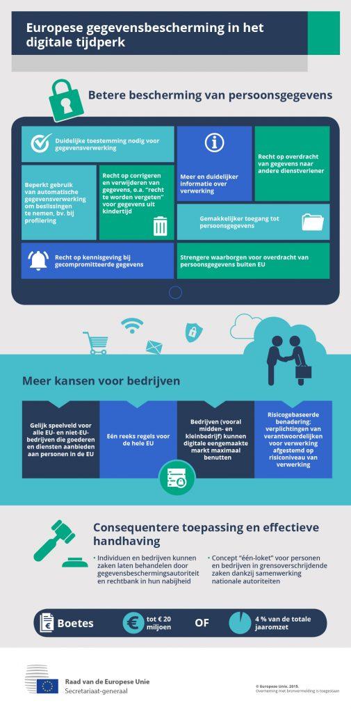 Een infographic van de EU over GDPR.