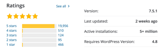 Aantal actieve downloads Yoast SEO plugin