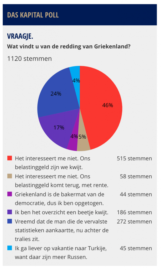 Poll Das Kapital