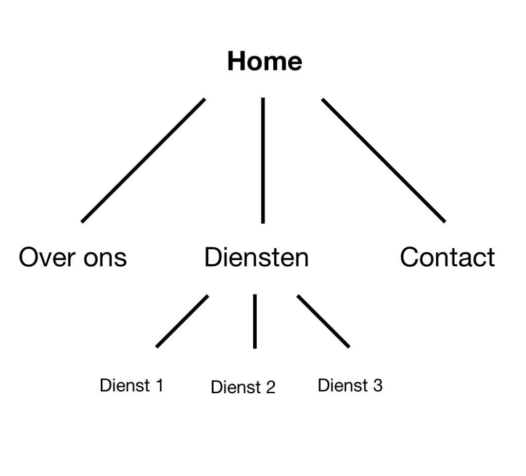 Logische website-structuur