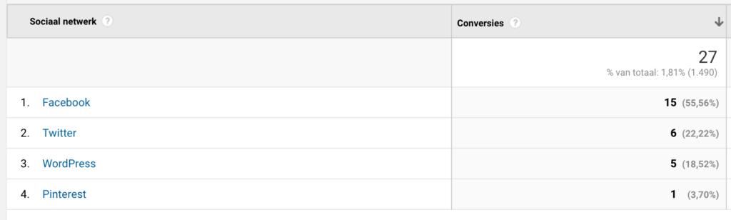 Conversies van sociaal verkeer in Google Analytics