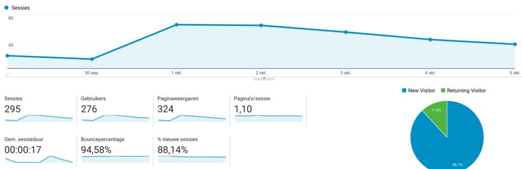 Doelgroep overzicht Google Analytics