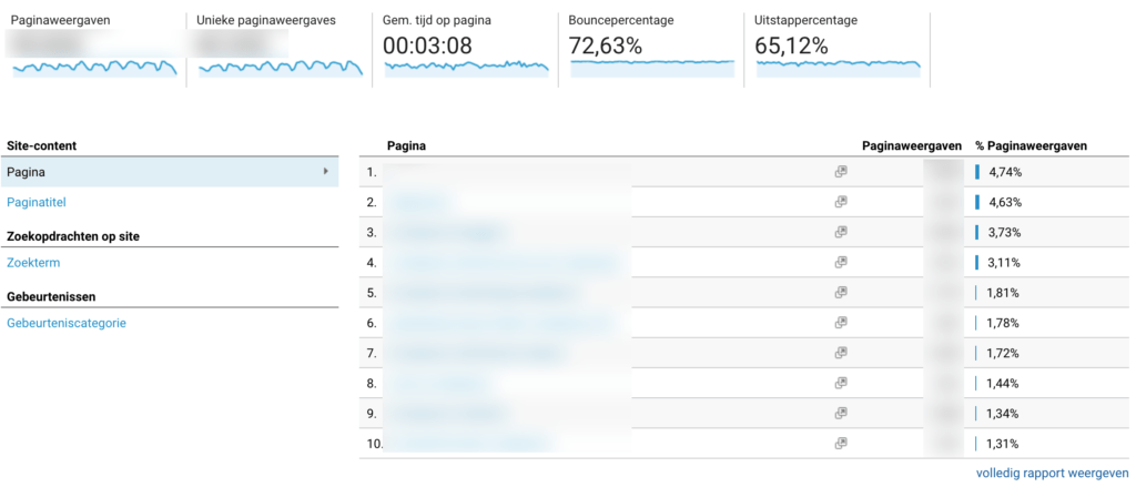 Gedrag in Google Analytics
