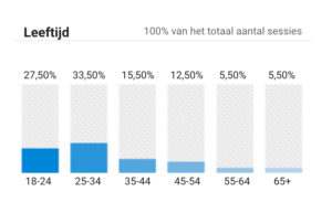 Interesses en demografie in Google Analytics