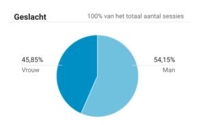 Leeftijd bezoekers in Google Analytics