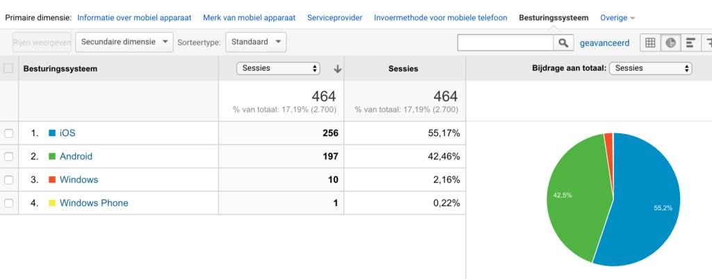 Mobiel besturingssysteem Google Analytics
