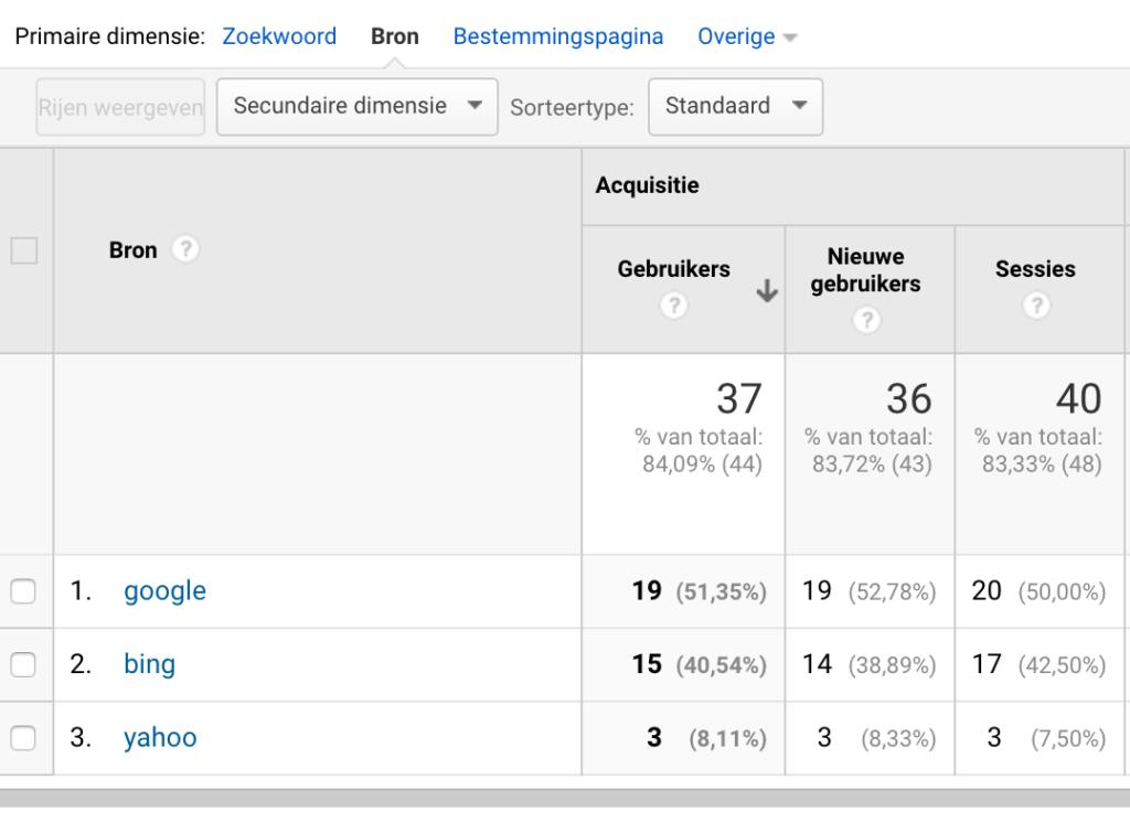 Organisch verkeer in Google Analytics