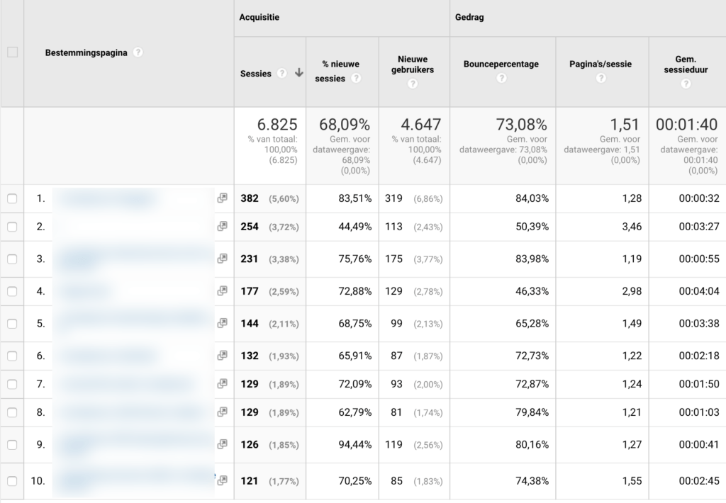Rapport Bestemmingspagina's in Google Analytics