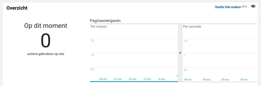 Realtime Analytics 0 bezoekers