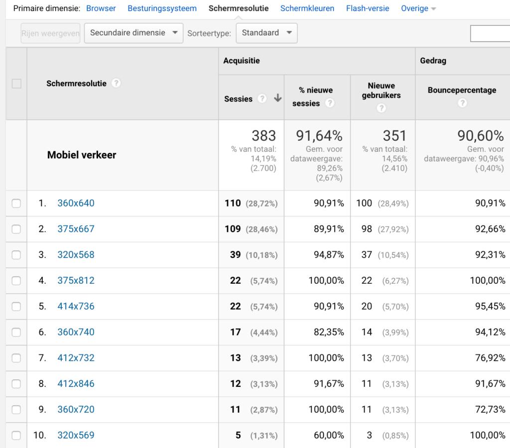 Schermresolutie Google Analytics voor Mobiel verkeer