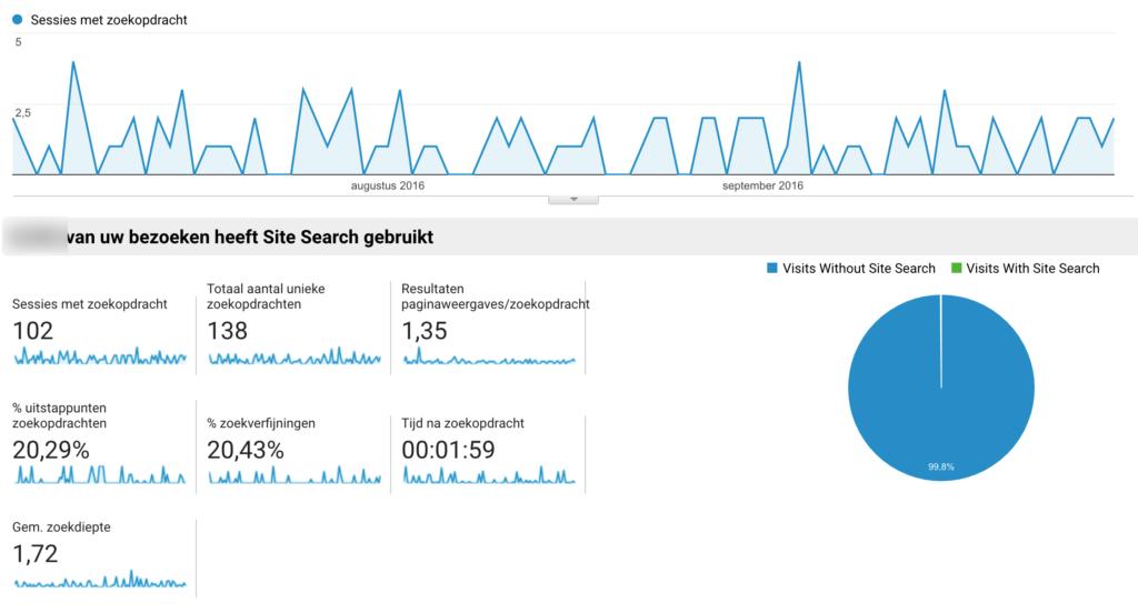 Google Analytics Sessies met zoekopdracht