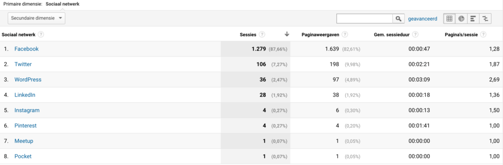 Sociale netwerken in Google Analytics