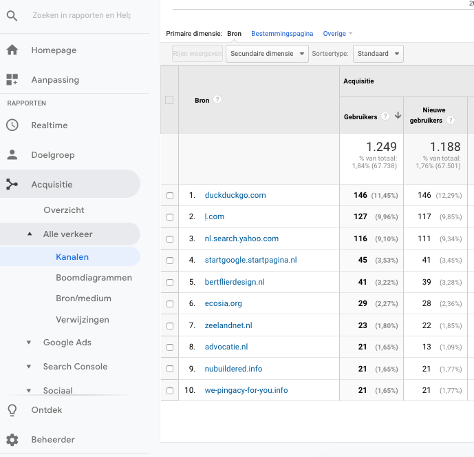 referral verkeer in Google Analytics