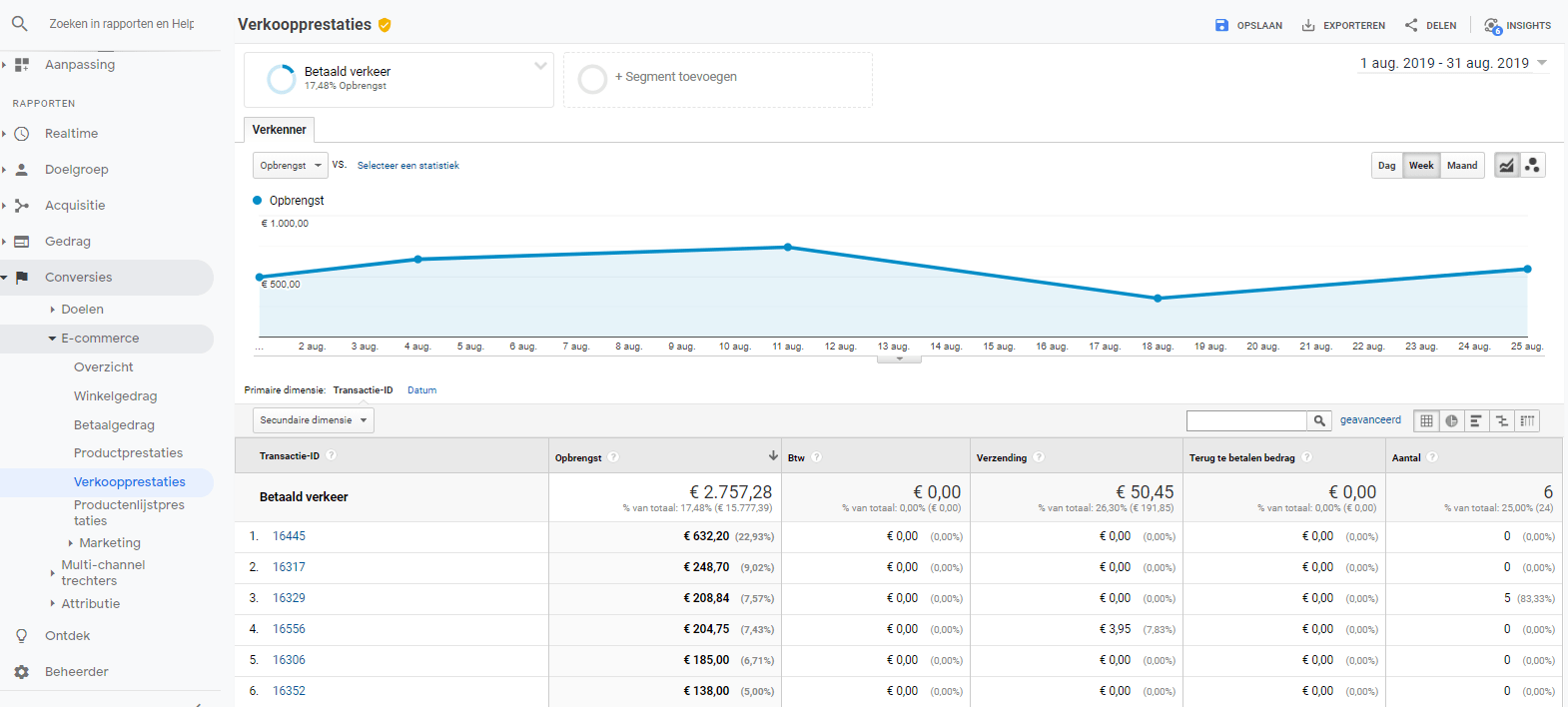 verkoopprestaties e-commerce google analytics