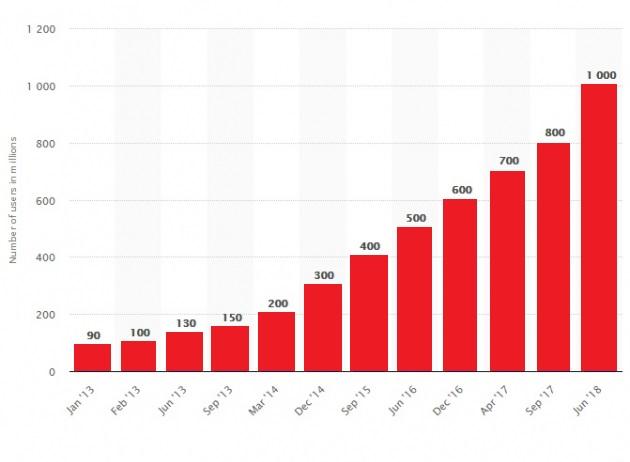 De groei van Instagram