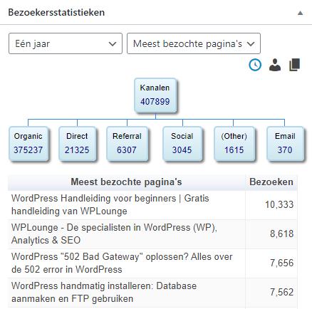 Meest bezochte pagina's van WPLounge.nl