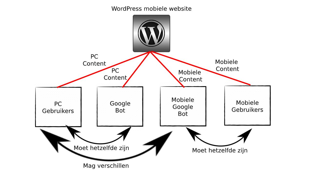 Google bot, mobiele gebruikers en content